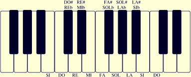 legge-del-ottava-tastiera