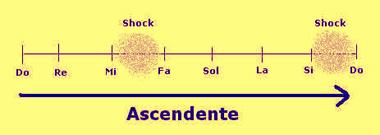 shock-addizionale-ascendente