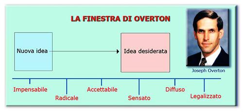 La finestra di overton come rendere accettabile l inaccettabile - Finestra di overton wikipedia ...